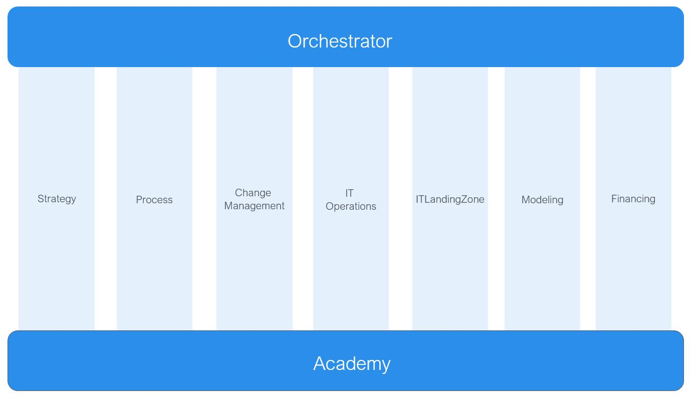 Orchestrator academy