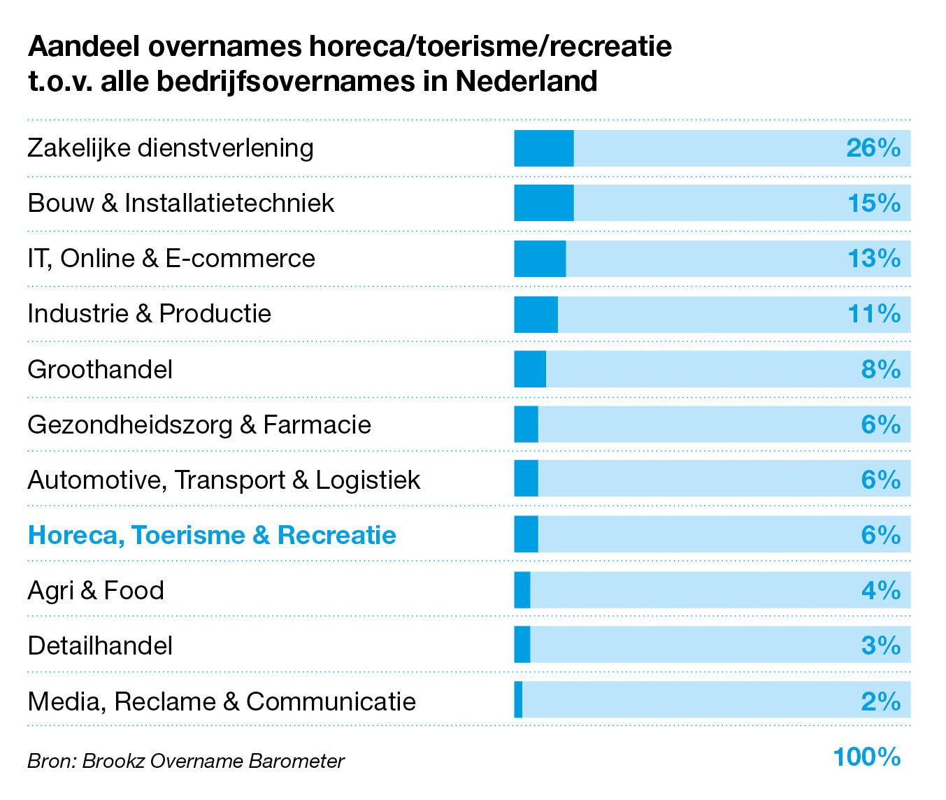 Aandeel overnames horeca/toerisme/recreatie