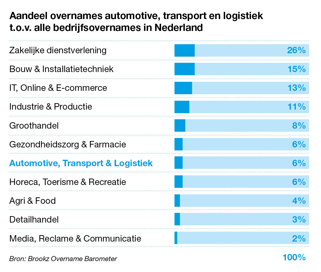 Aandeel overnames automotive/transport/logistiek