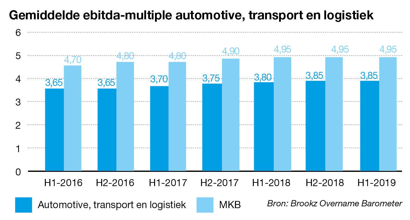 Gemiddelde ebitda-multiple automotive/transport/logistieki