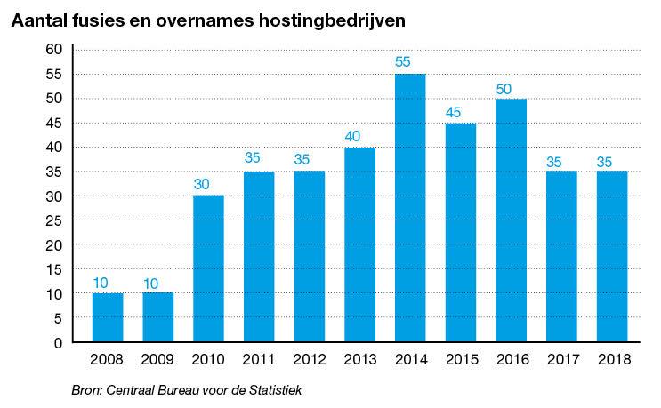 Aantal fusies en overnames hostingbedrijven