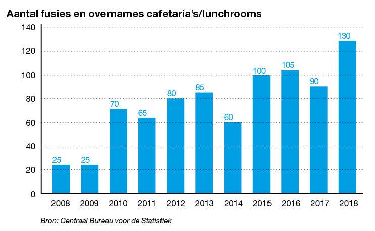 Aantal fusies en overnames cafetaria's/lunchrooms