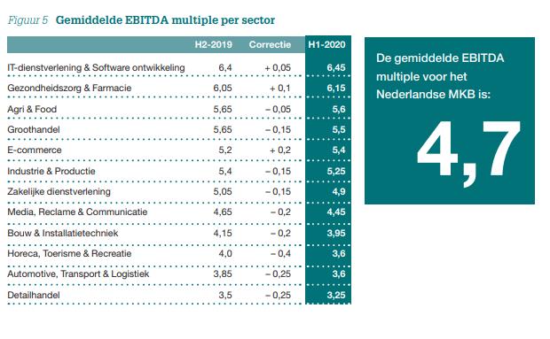 Gemiddelde EBITDA multiples per sector