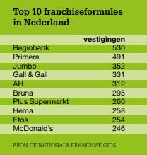 Top 10 franchiseformules in Nederland