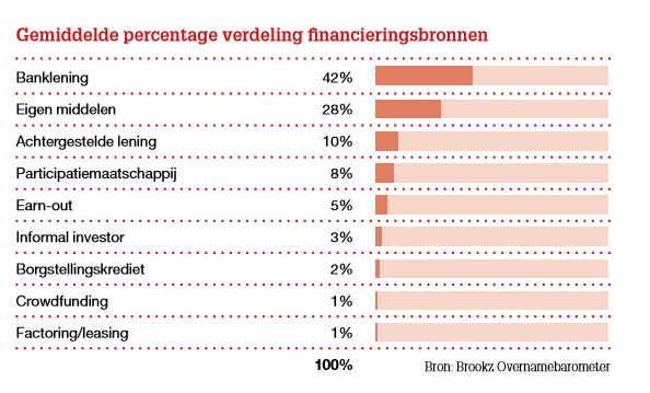 Gemiddelde verdeling financieringsvormen