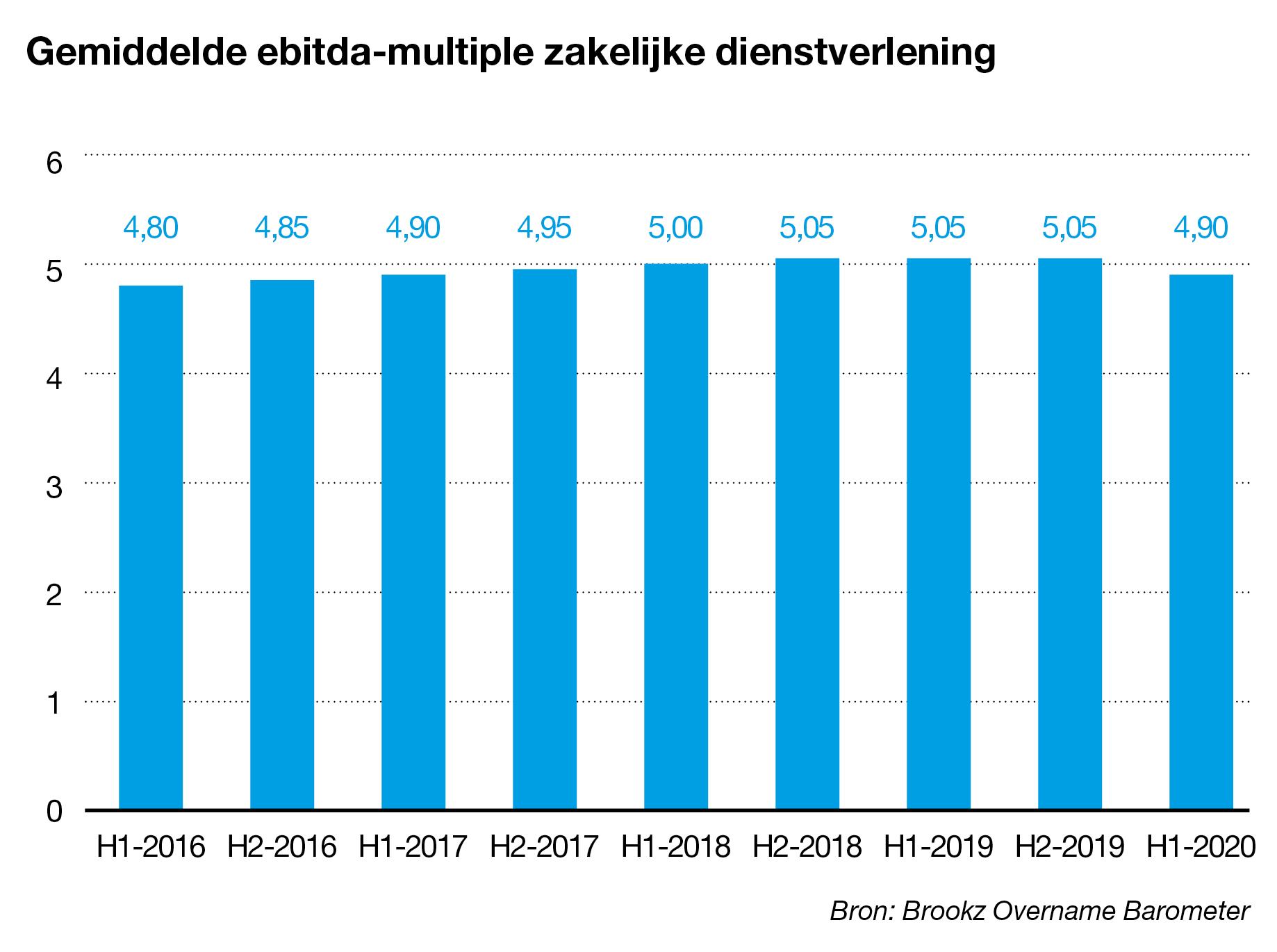 Ebitda-multiple zakelijke dienstverlening