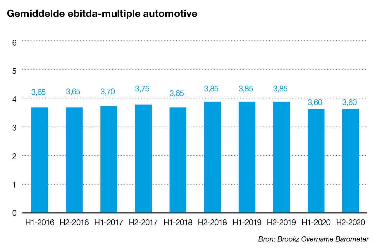 Ebitda-multiple automotive