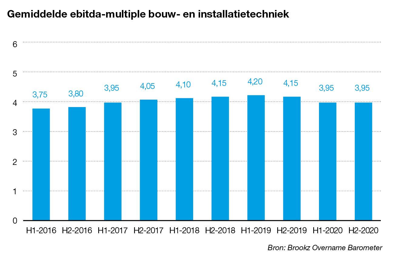 Ebitda-multiple bouw- en installatietechniek