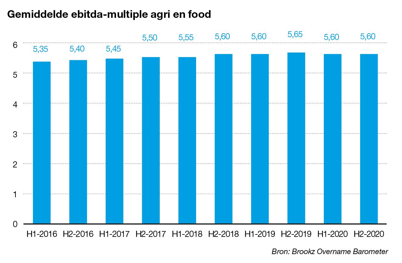 Ebitda-multiple agri en food