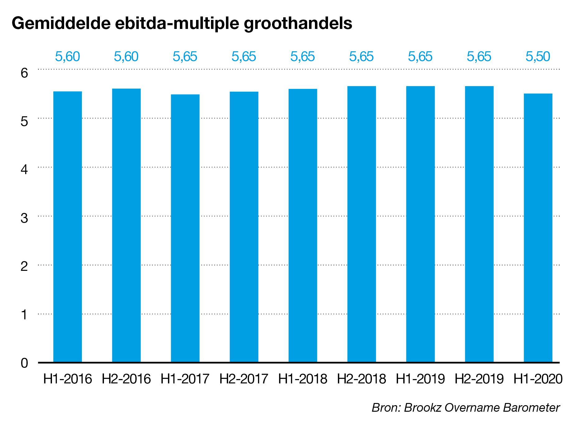 Ebitda-multiple groothandels