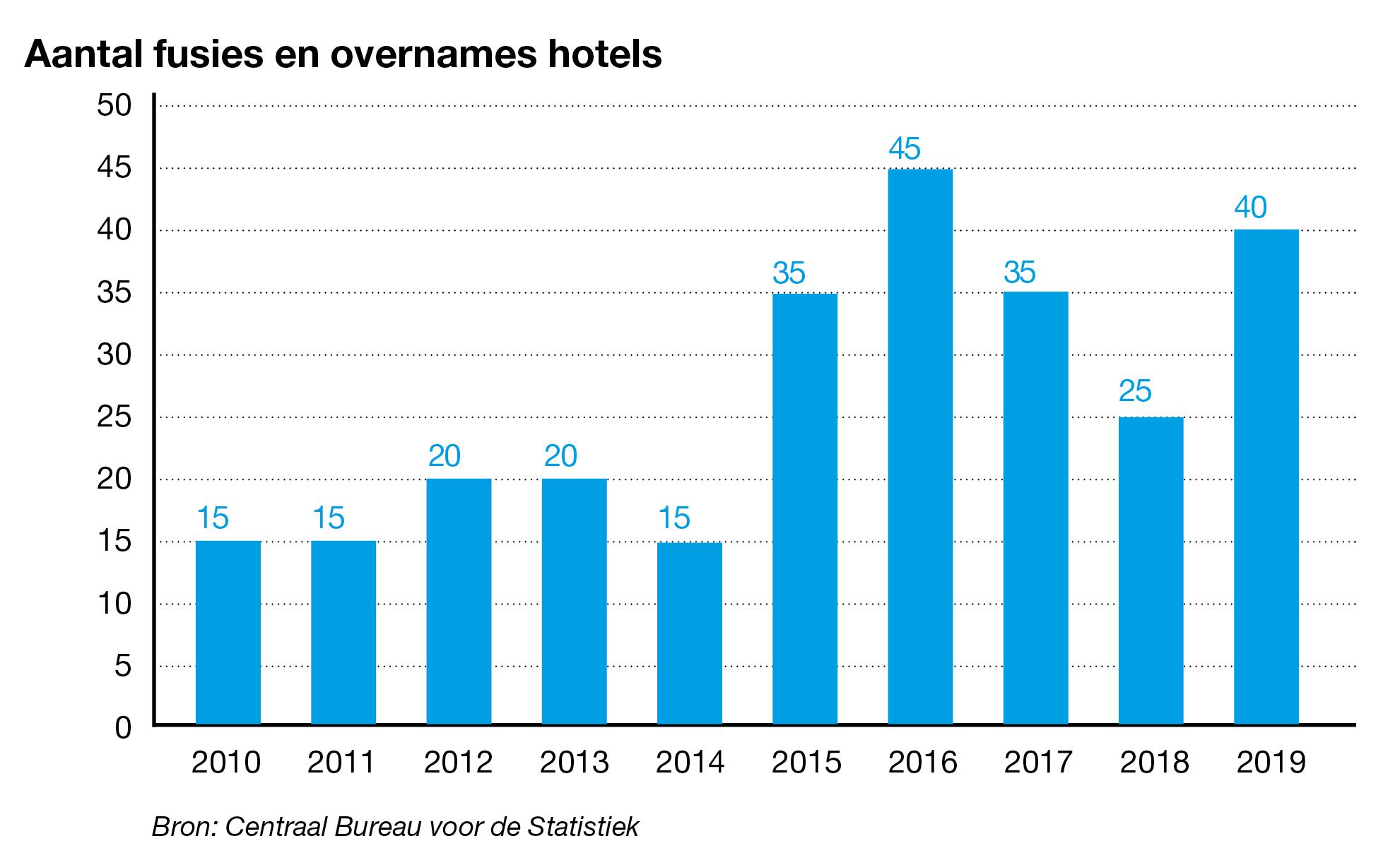 Aantal overnames hotels