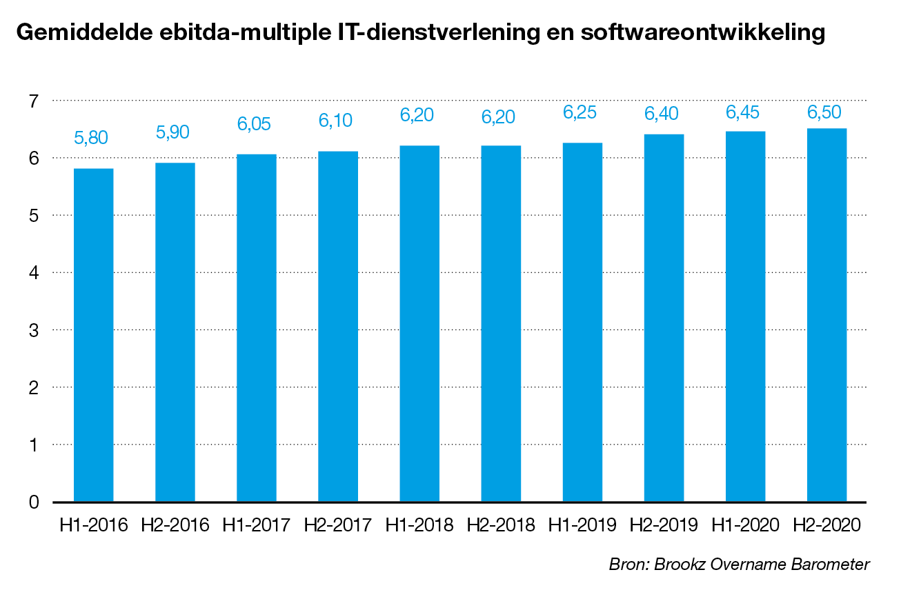 Ebitda-multiple IT-dienstverlening en softwareontwikkeling