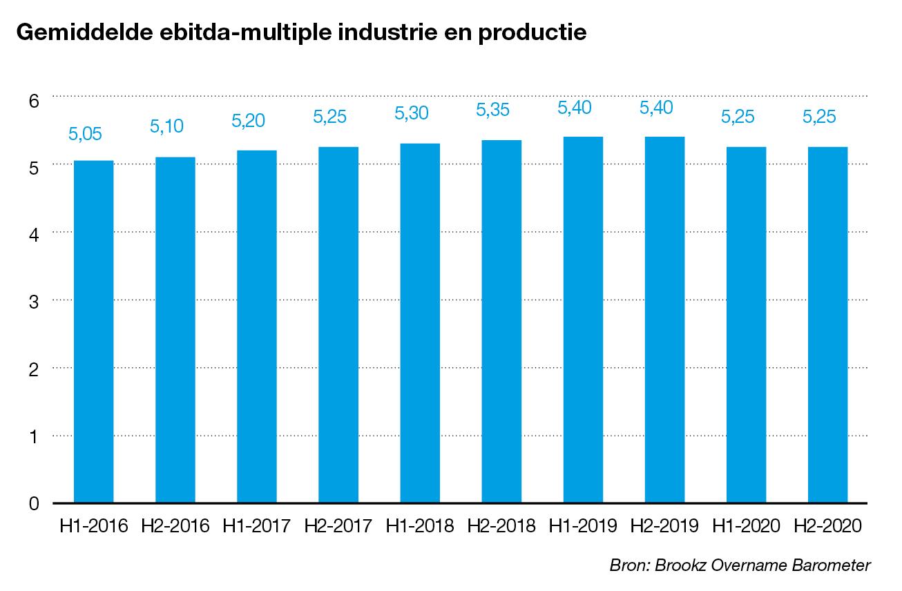 Ebitda-multiple industrie en productie
