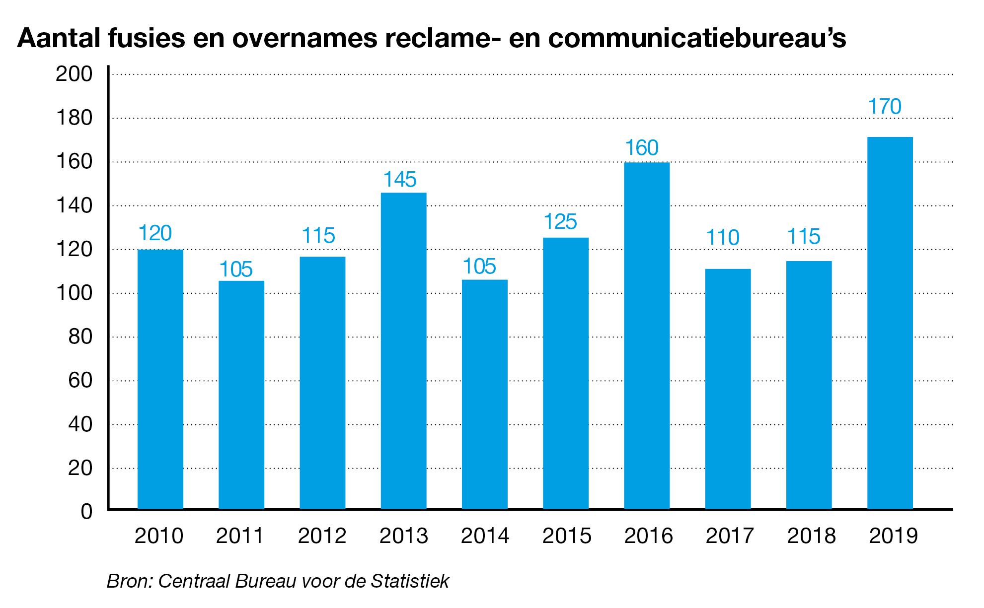 Aantal overnames reclame- en communicatiebureaus