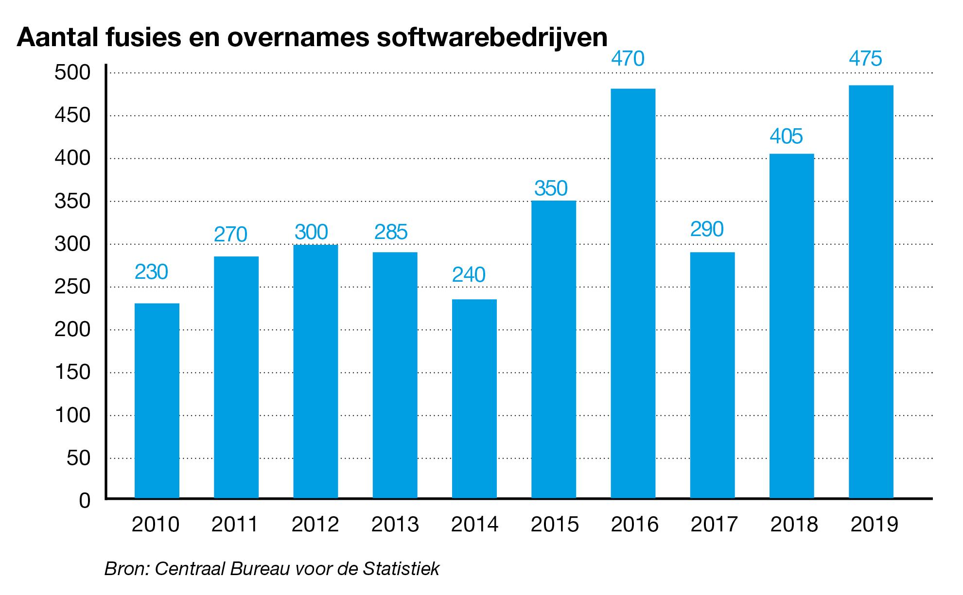 Aantal overnames softwarebedrijven