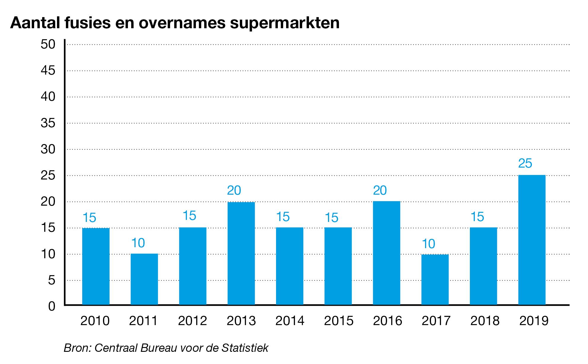 Aantal overnames supermarkten