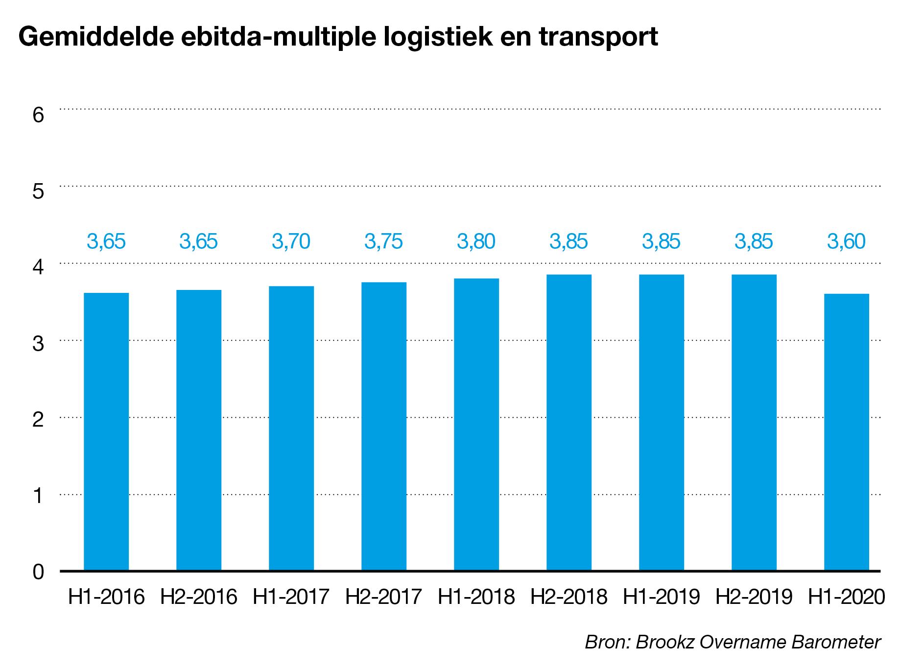 Ebitda-multiple logistiek en transport