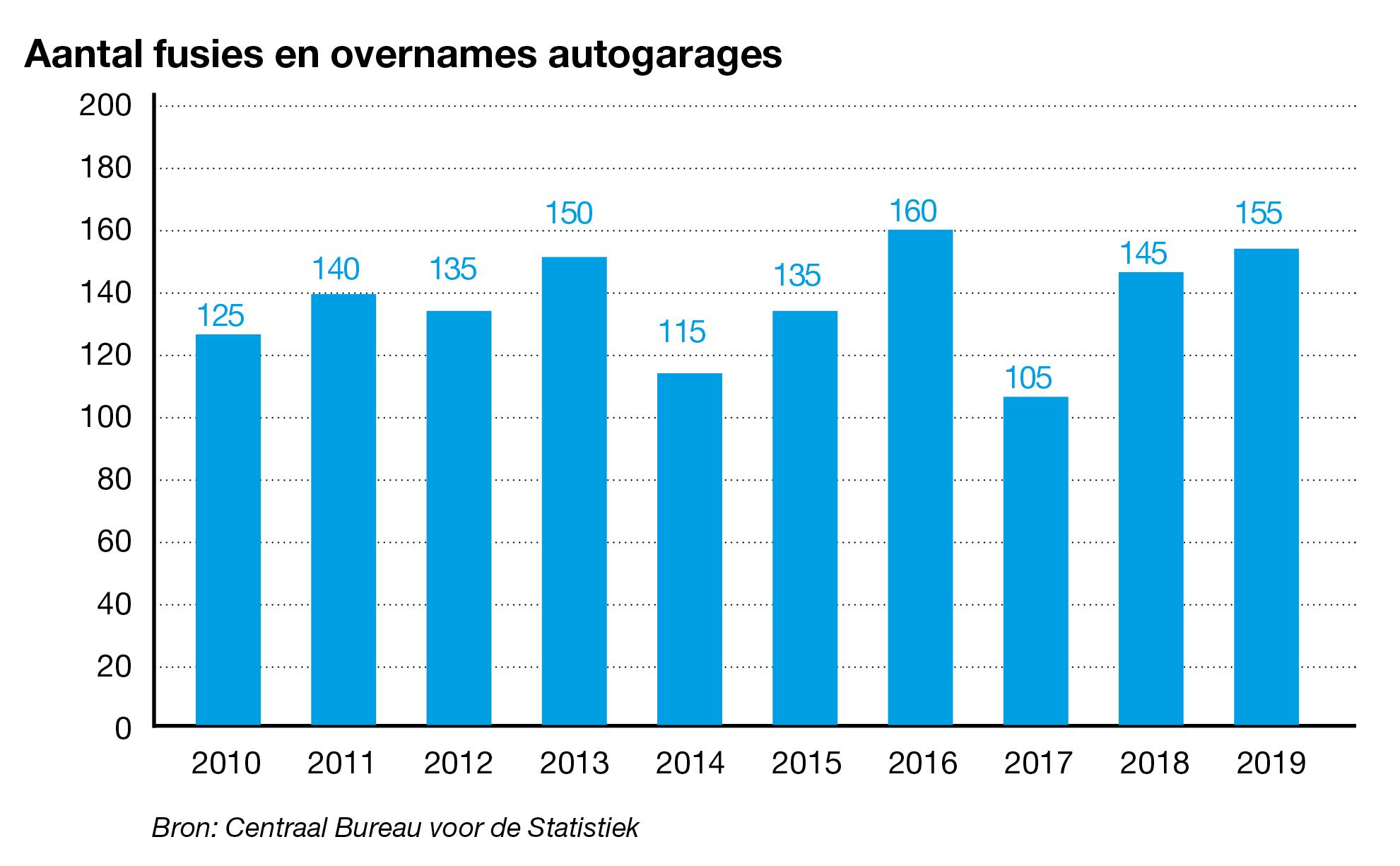 Aantal overnames autogarages