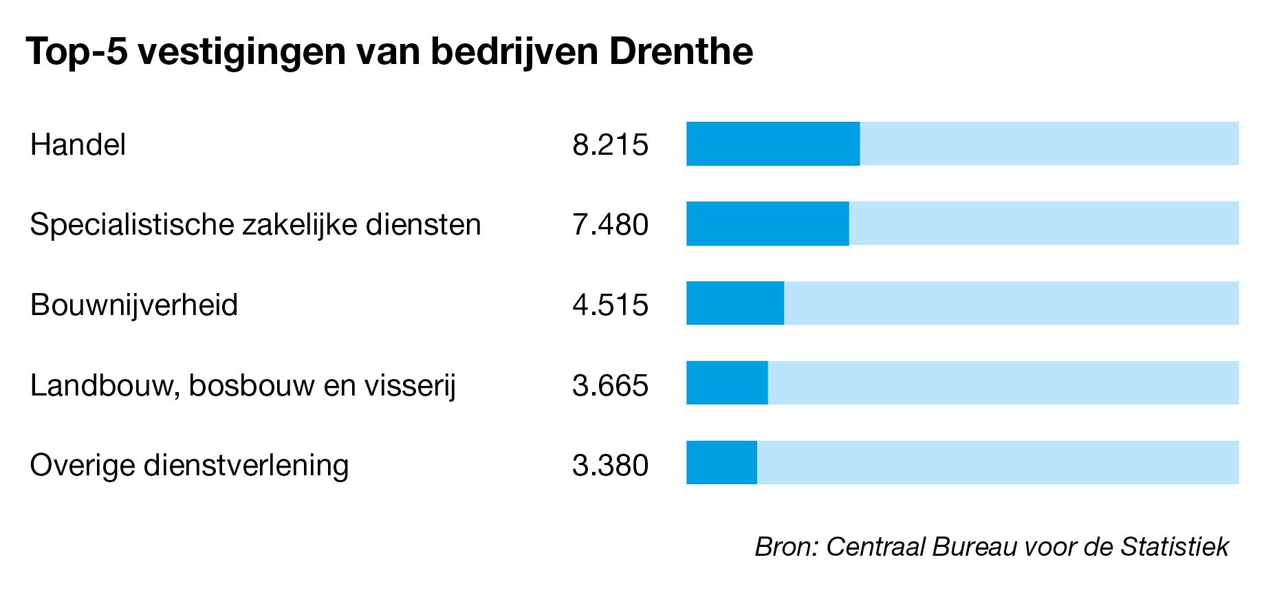 Bedrijven te koop in Drenthe
