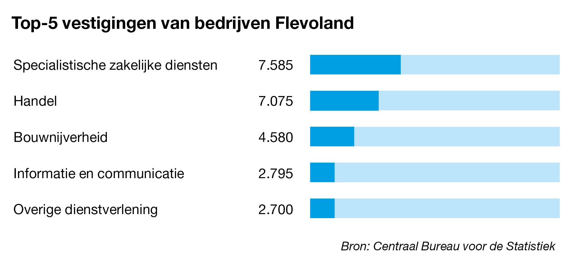Bedrijven te koop in Flevoland