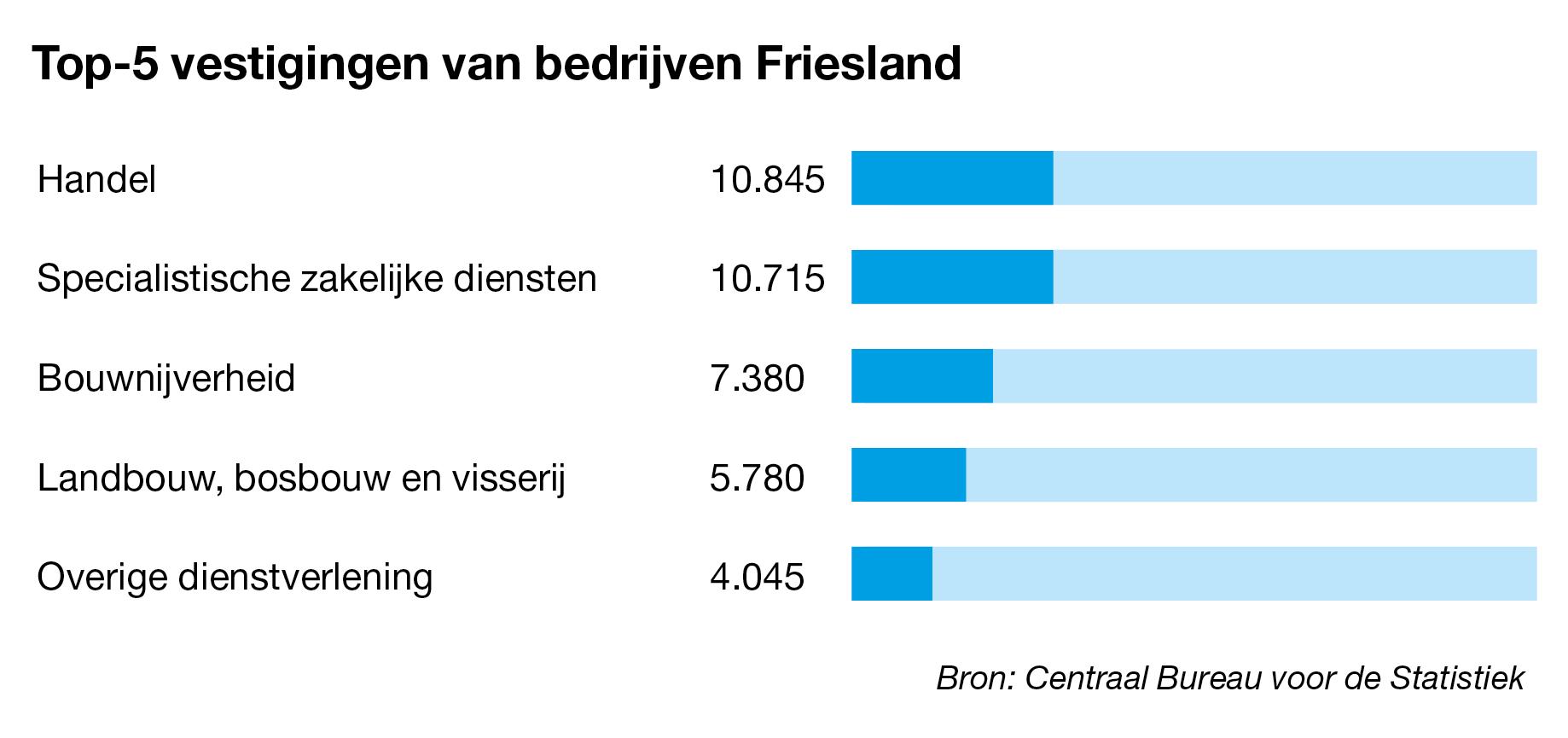 Bedrijven te koop in Friesland