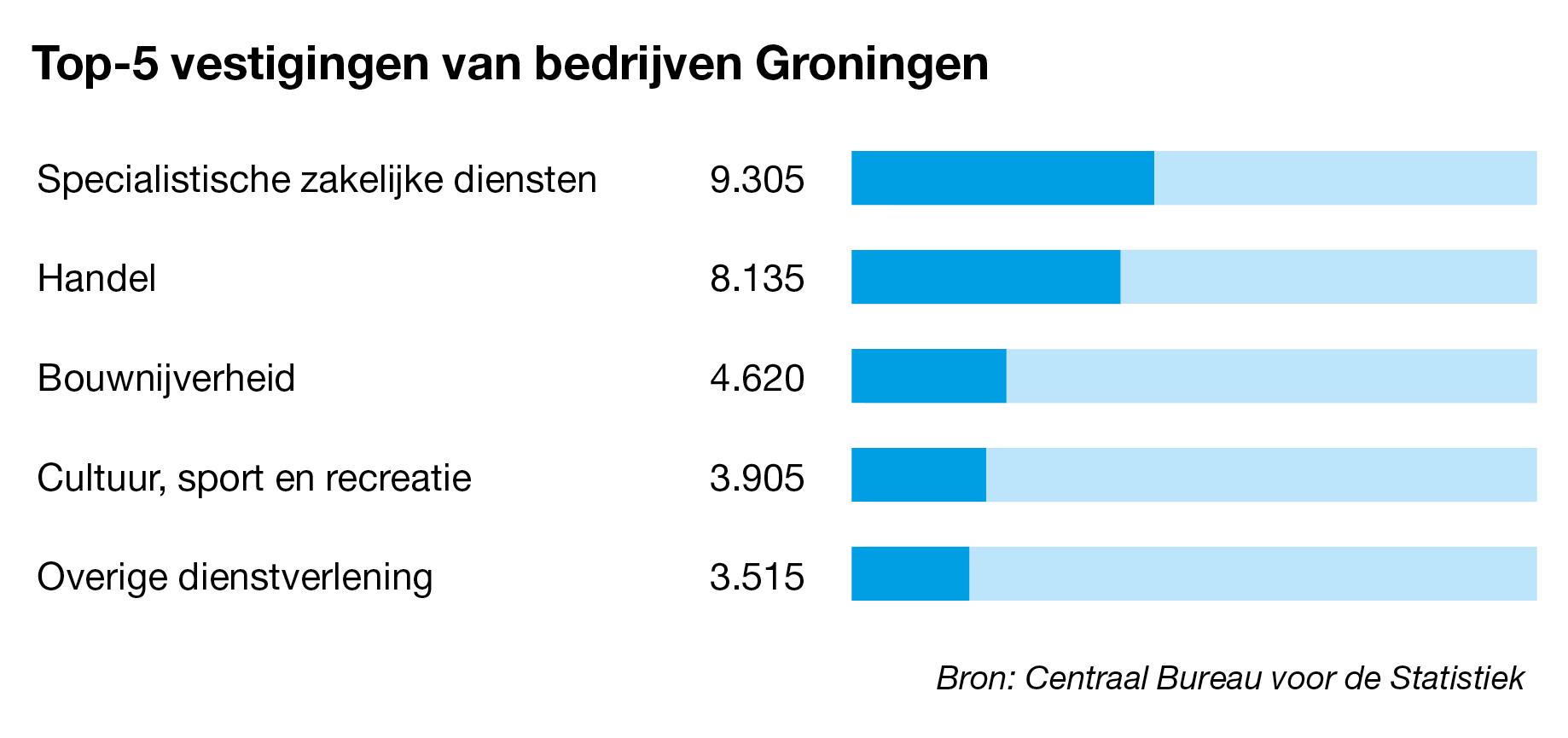 Bedrijven te koop in Groningen