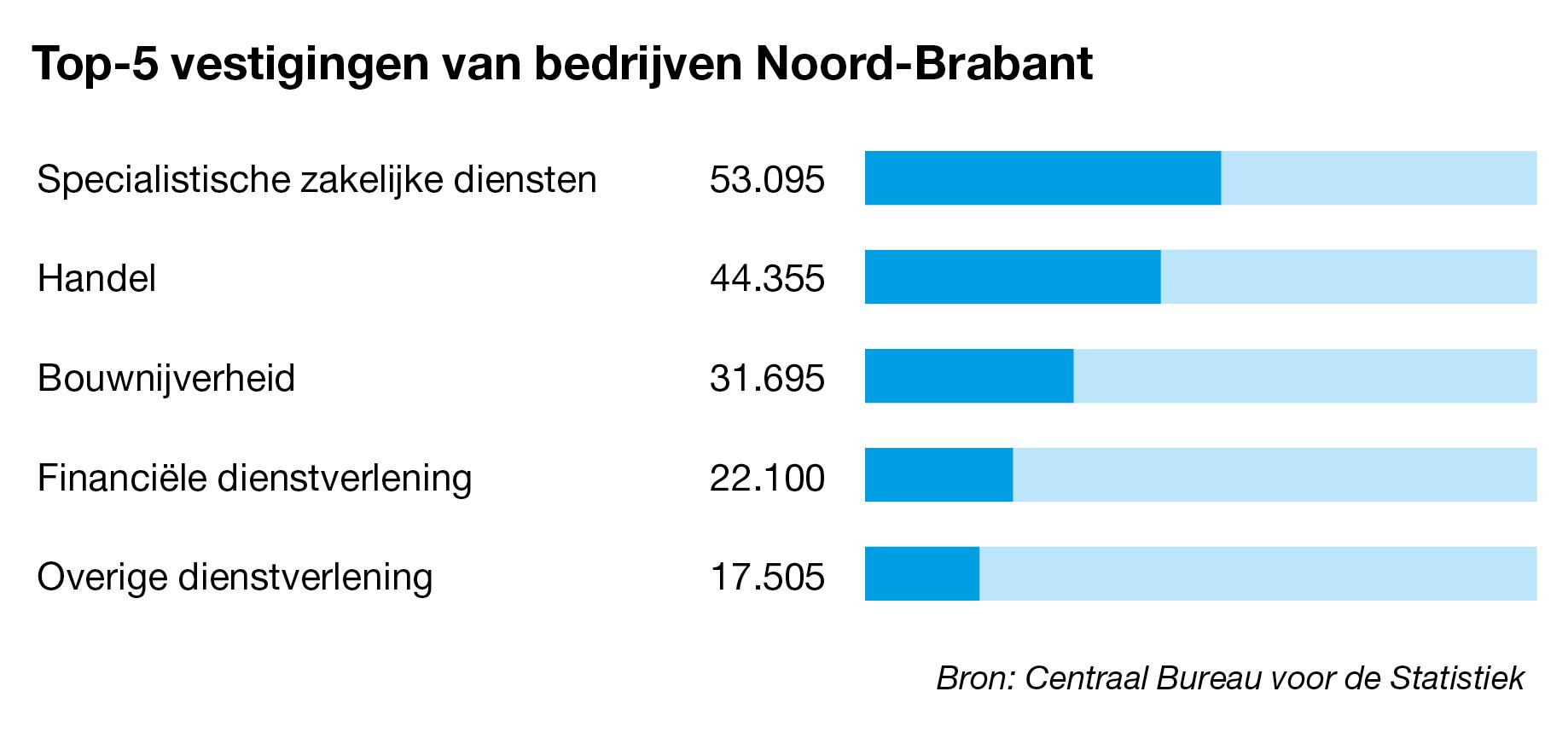 Bedrijven te koop in Noord-Brabant