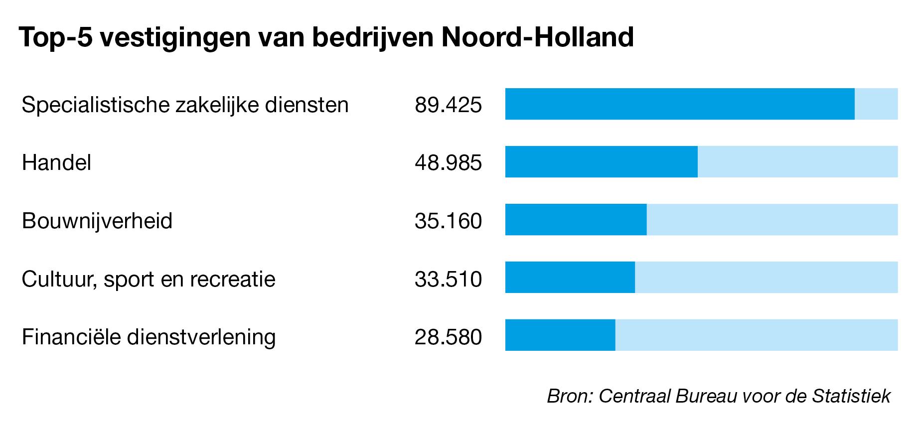 Bedrijven te koop in Noord-Holland