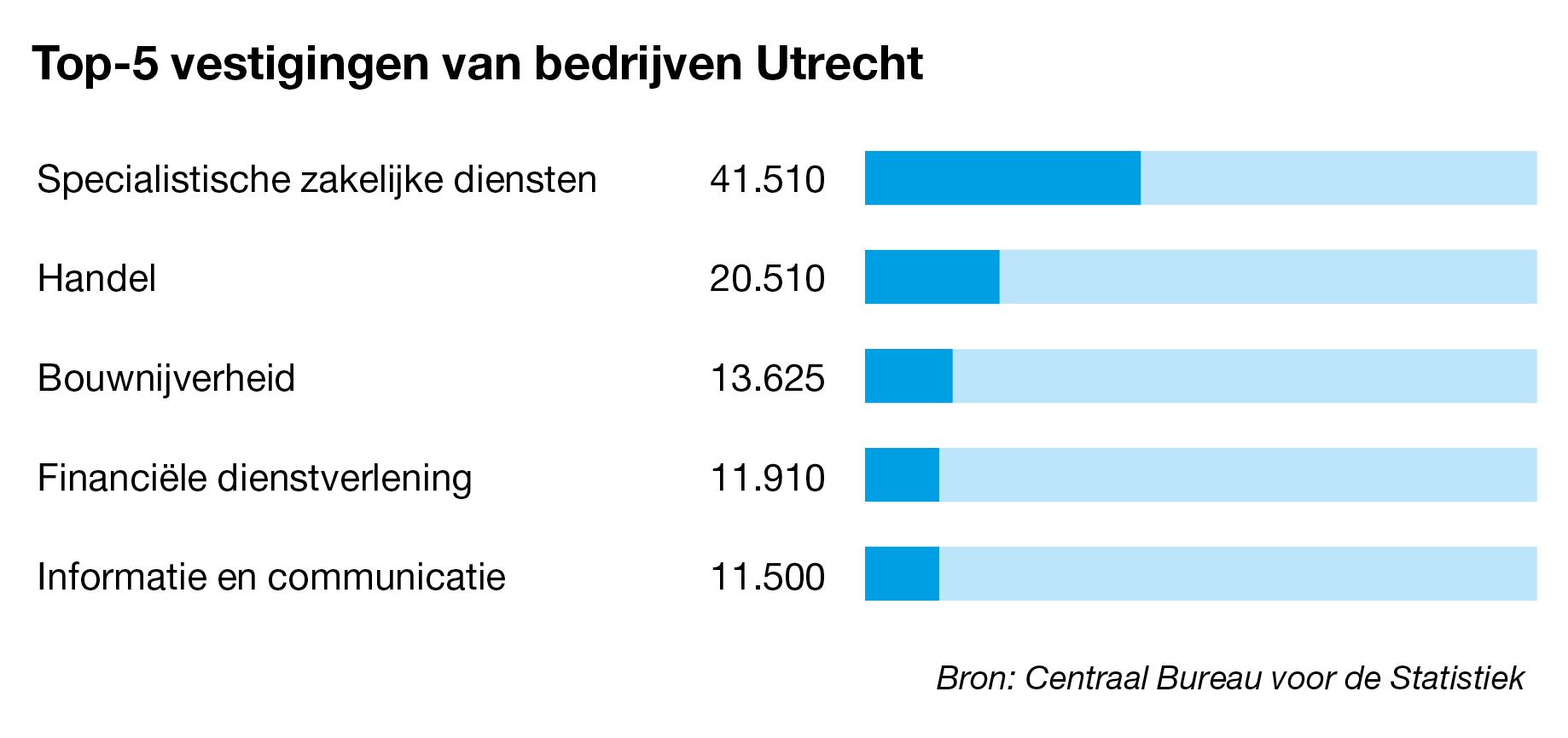 Bedrijven te koop in Utrecht
