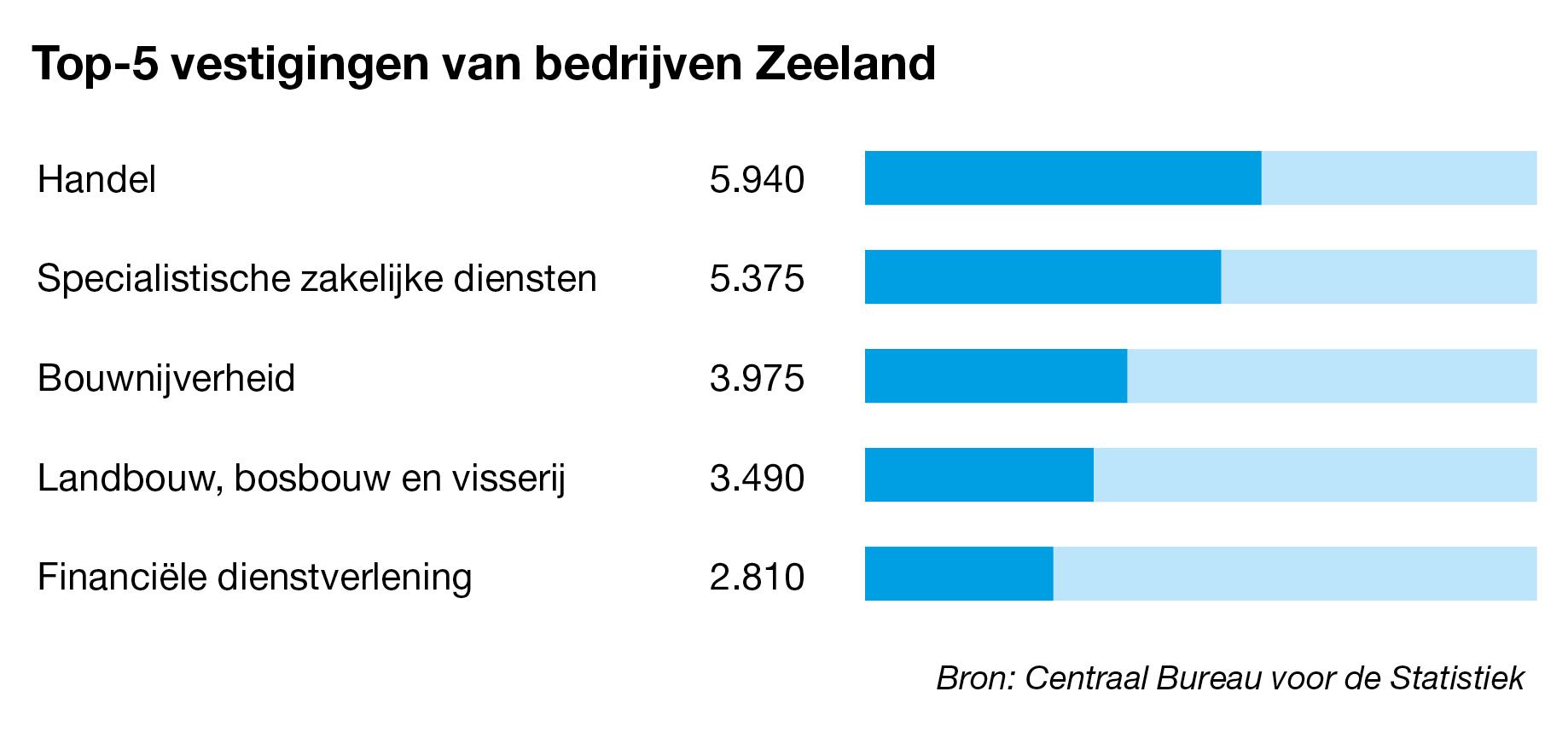 Bedrijven te koop in Zeeland