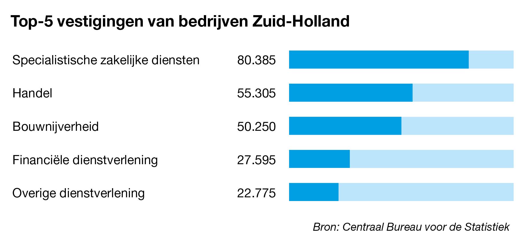Bedrijven te koop in Zuid-Holland
