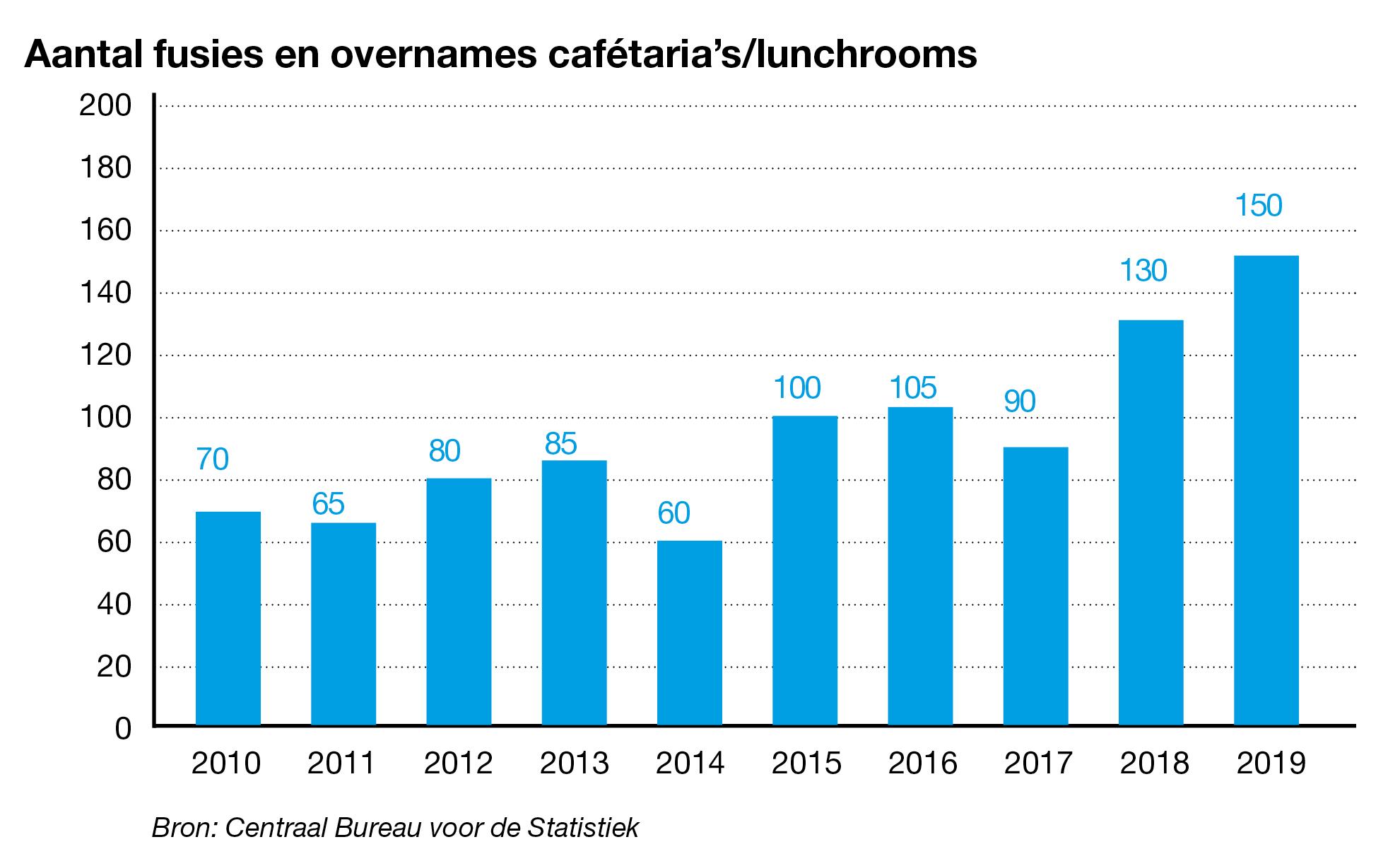 Aantal overnames cafetaria's/lunchrooms