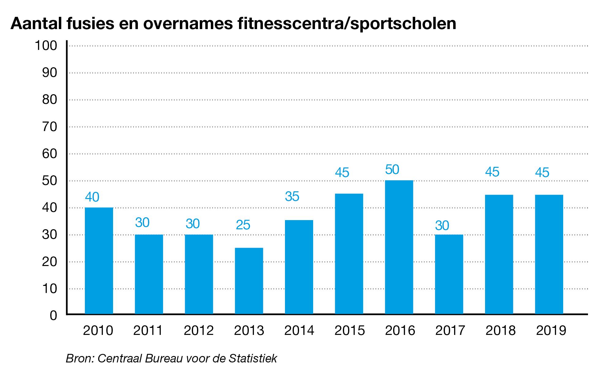 Aantal overnames fitnesscentra/sportscholen