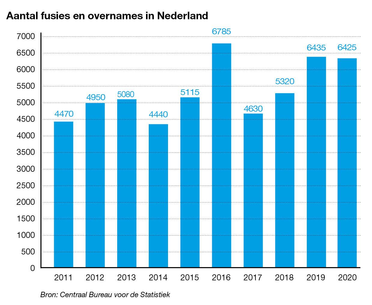 Aantal fusies en overnames in Nederland