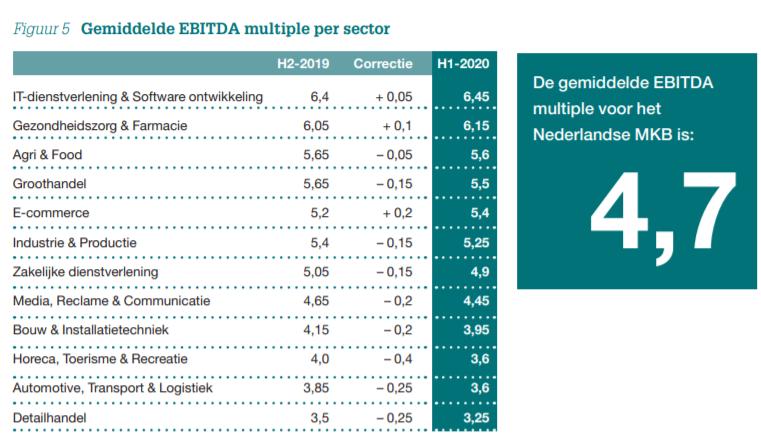 Gemiddelde EBITDA multiple per sector H1-2020