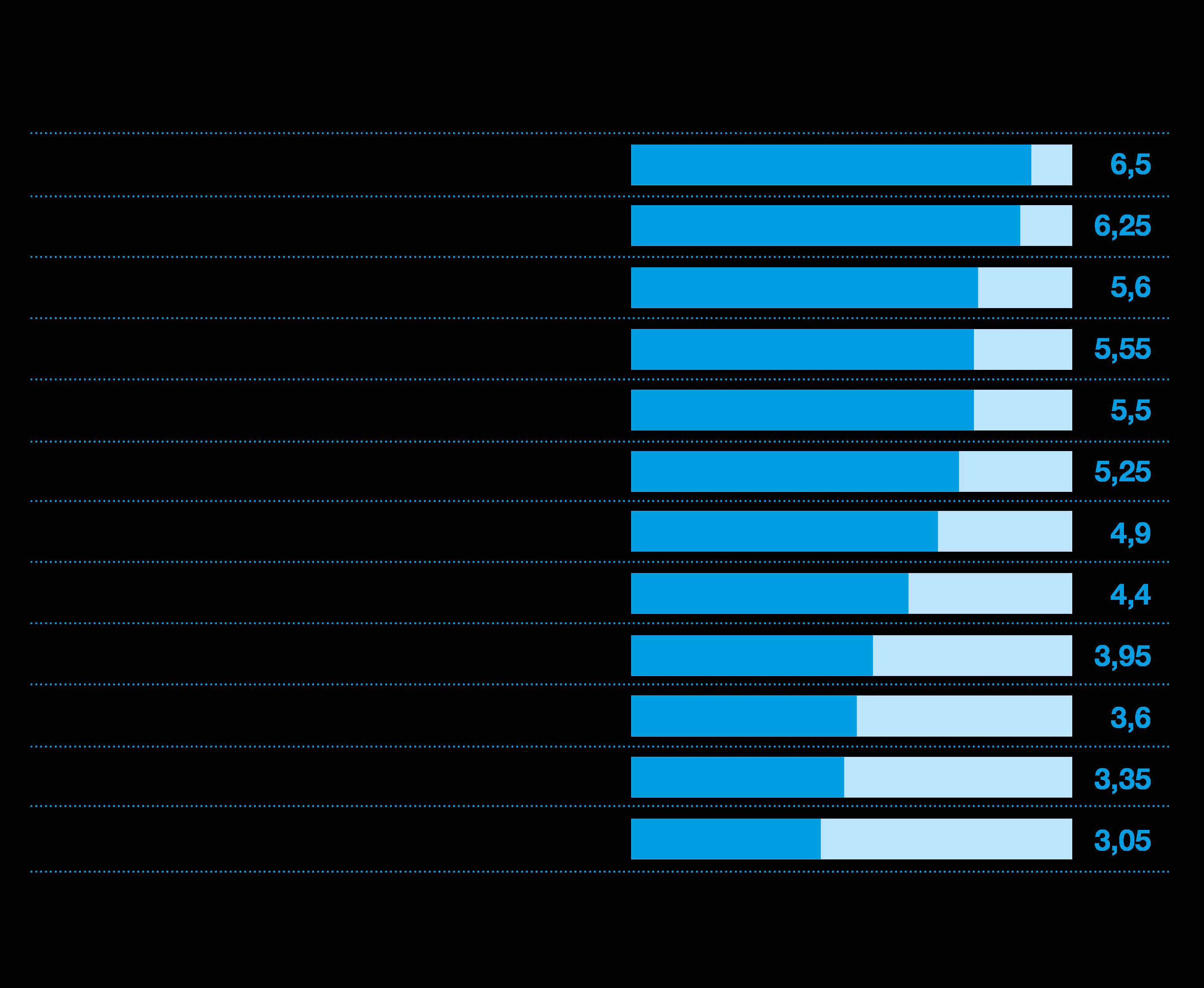 Gemiddelde EBITDA-multiple per sector 2020